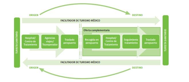 El turismo sanitario en Málaga, un nicho de mercado por explorar