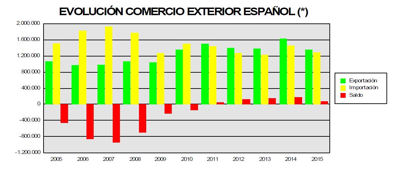 Málaga alcanza un pico exportador sin precedentes