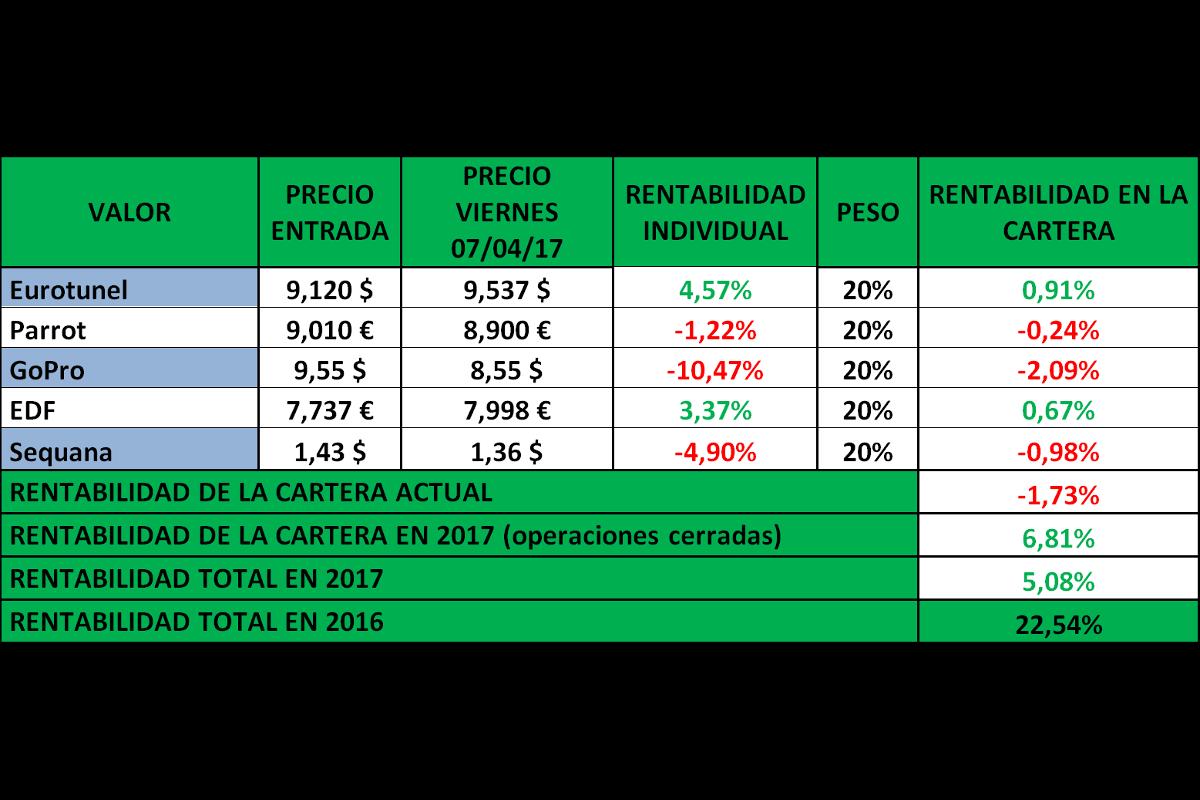 La Bolsa no quiere bajar, por Feliciano Macías Bermejo, director de Renta 4 Málaga