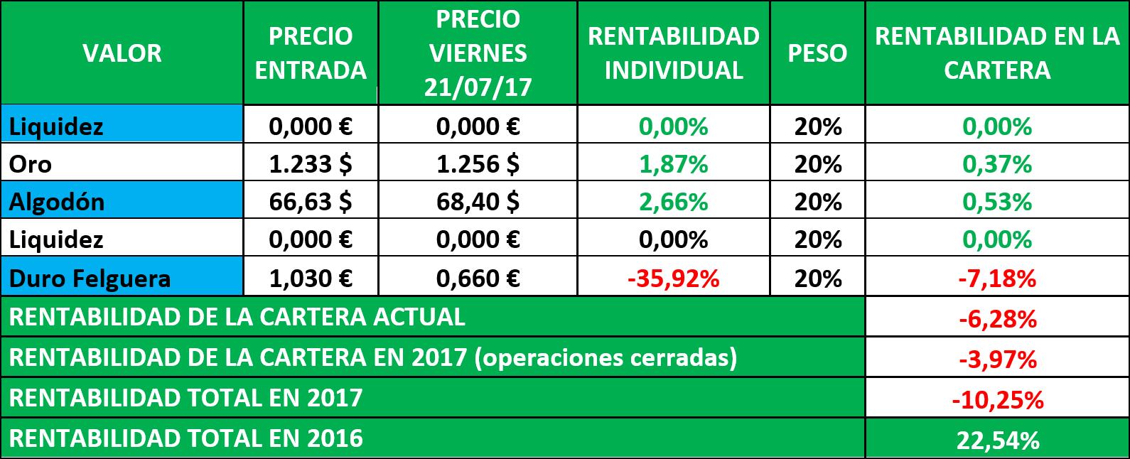 Los Mercados – Despacito. Feliciano Macías. Director renta 4 Málaga.
