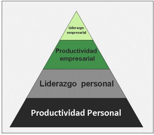 ¿Tan relacionados están productividad y éxito?
