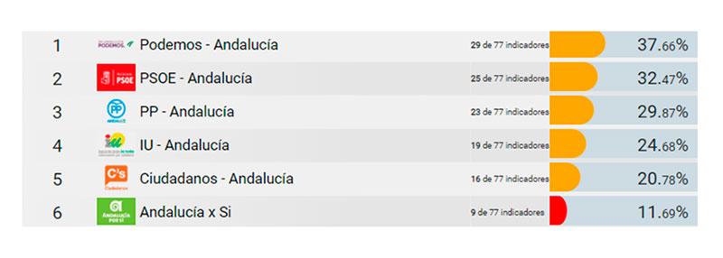 Los partidos políticos que pugnan por el gobierno de Andalucía suspenden en Transparencia