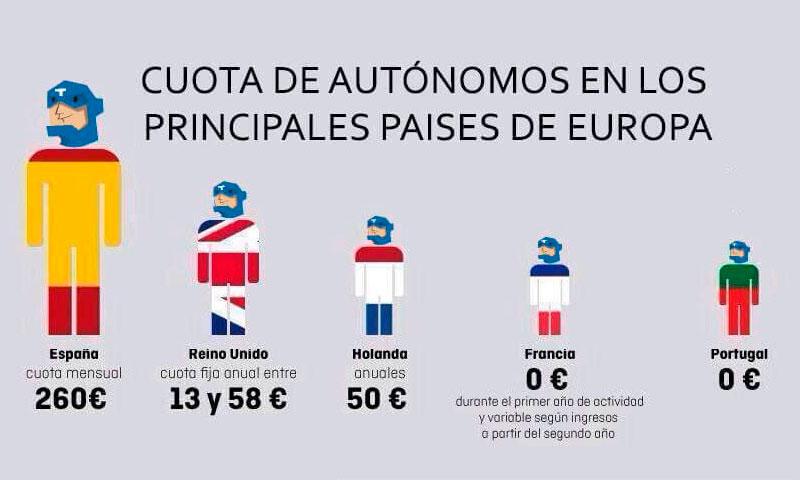 6.500 autónomos menos en Andalucía, según la EPA