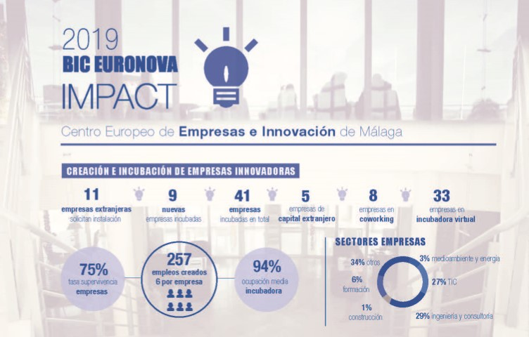 Las empresas innovadoras de BIC Euronova generaron 257 puestos de trabajo en 2019