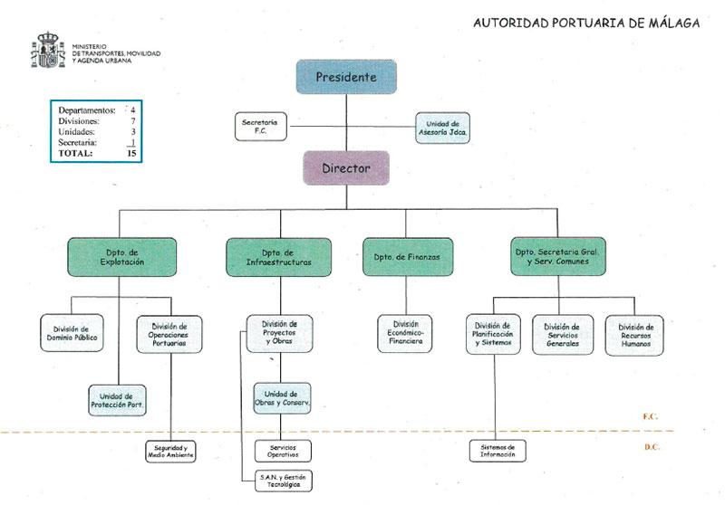 Consejo de Administración de la Autoridad Portuaria