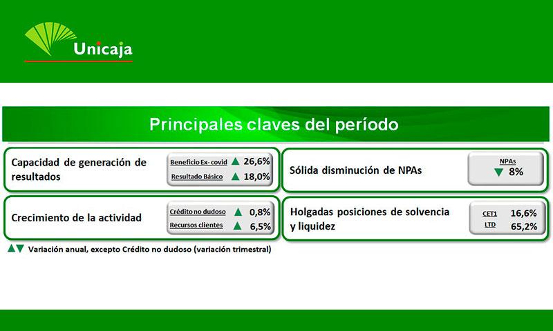 Unicaja Banco gana 78 millones de euros en el ejercicio 2020 tras provisionar 200 millones por el COVID-19