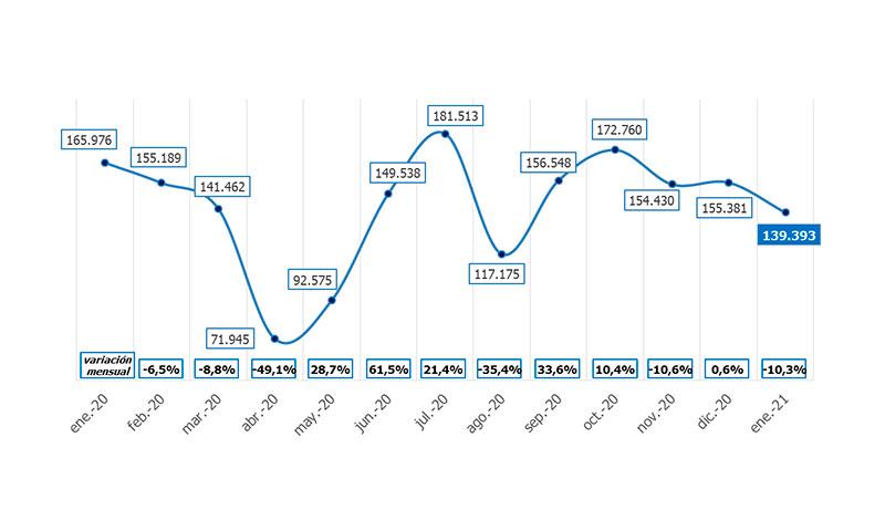 La contratación en el comercio cae en Andalucía un 15,4%, un descenso inferior a la media nacional