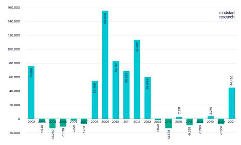 Un mal febrero eleva el paro por encima de los 4 millones y aumenta hasta 900 mil los ERTE
