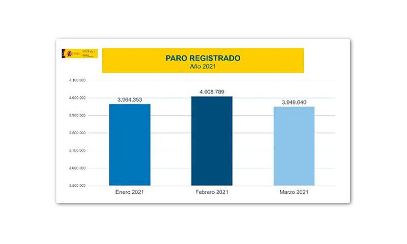 Buen dato de paro y malo de empleo en marzo, con activación de la contratación y caída de ERTE
