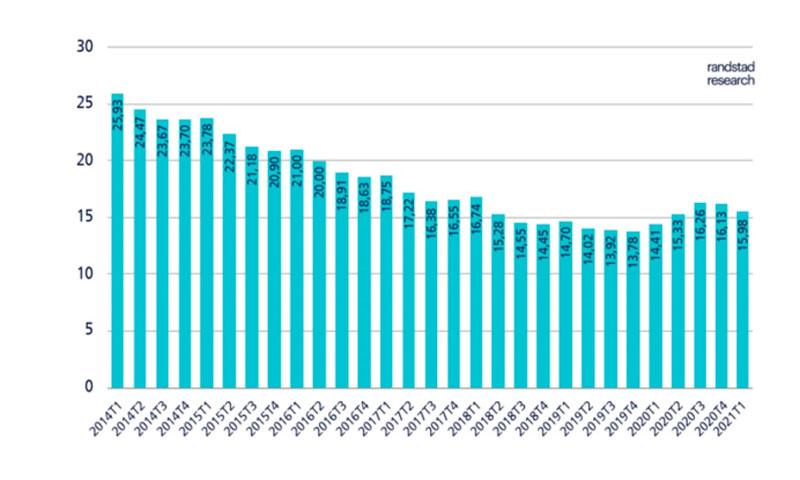 Caídas importantes de empleo y paro y repunte del teletrabajo en la EPA del primer trimestre