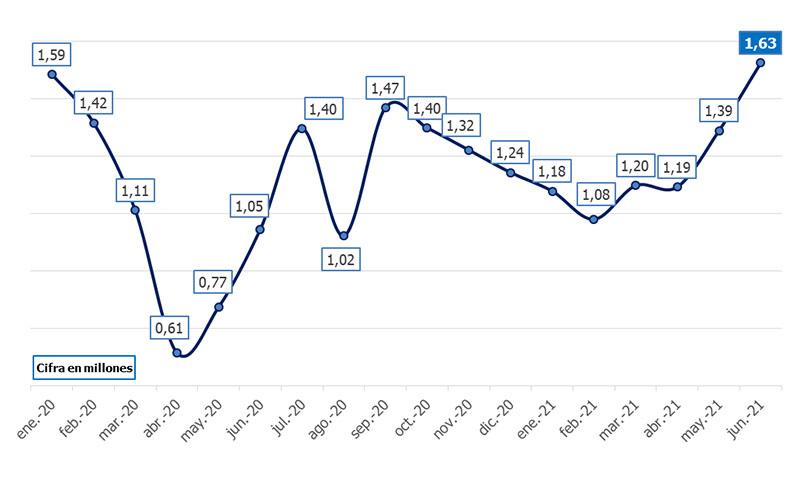 Andalucía registró cerca de dos millones de contratos temporales durante el primer semestre, un 14% más que el año pasado